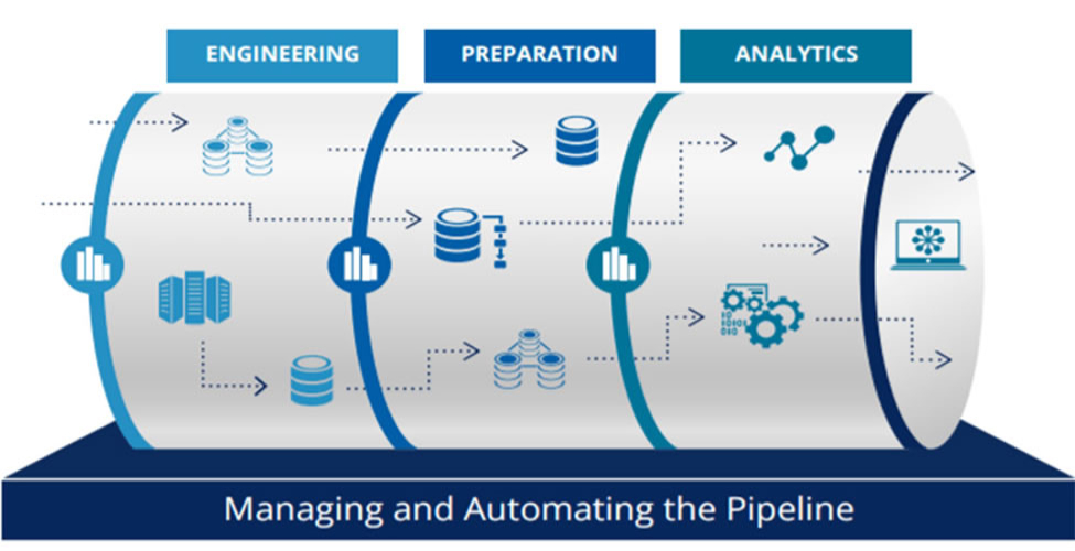 managinf and automating the pipeline